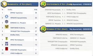 Αποτελέσματα αγώνων Α κατηγορίας (ΑΝΑΤΟΛΙΚΟΣ) ΕΠΣ Κιλκίς, βαθμολογία και επόμενη αγωνιστική