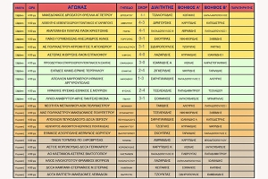 Όλα τα αποτελέσματα των αγώνων της ΕΠΣ Κιλκίς και οι βαθμολογίες