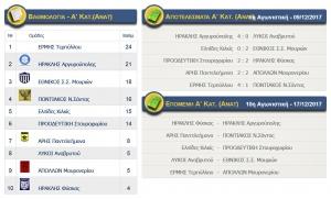 Αποτελέσματα αγώνων Α κατηγορίας (ΑΝΑΤ.) ΕΠΣ Κιλκίς, βαθμολογία και επόμενη αγωνιστική