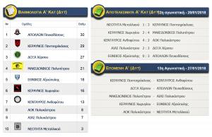 Αποτελέσματα αγώνων Α κατηγορίας (ΔΥΤΙΚΟΣ) ΕΠΣ Κιλκίς, βαθμολογία και επόμενη αγωνιστική