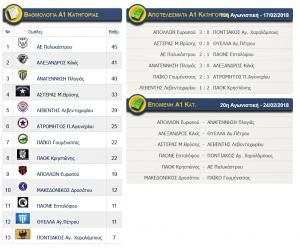 Αποτελέσματα αγώνων Α1 κατηγορίας ΕΠΣ Κιλκίς, βαθμολογία και επόμενη αγωνιστική